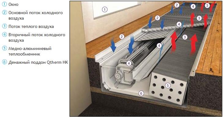 Отопительный канал varmann qtherm разрушение теплообменника теплосила теплообменники